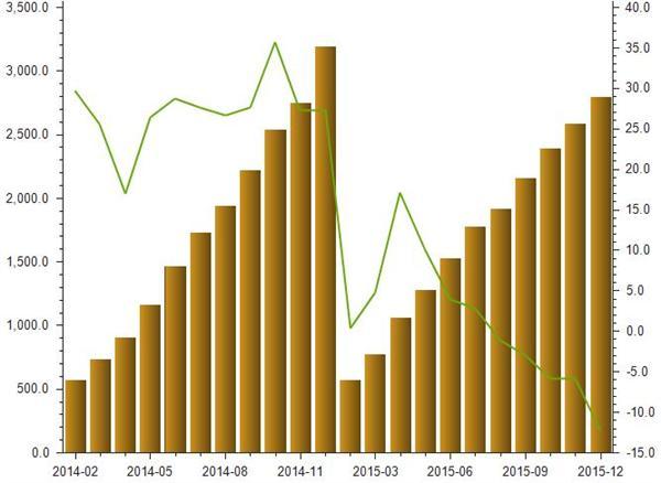 2014-2015年房地产开发非银行金融机构贷款金额统计