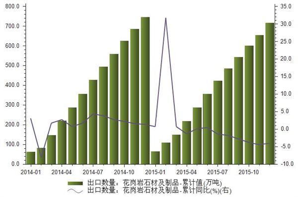 2015年我国花岗岩石材及制品出口数量统计