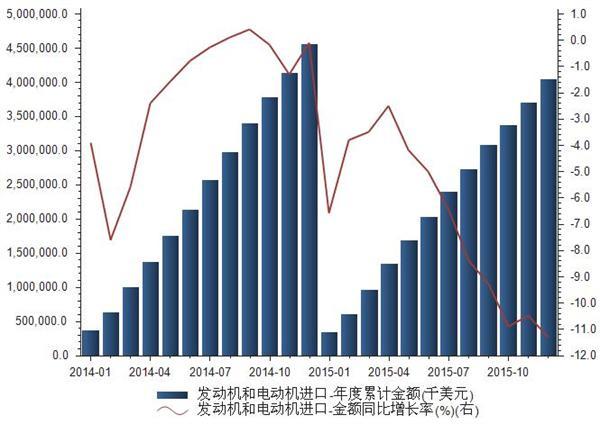 2015年我国发动机和电动机进口金额统计