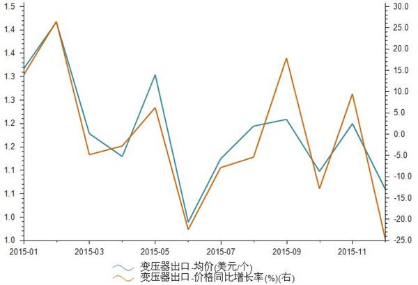 2015年我国变压器出口均价统计