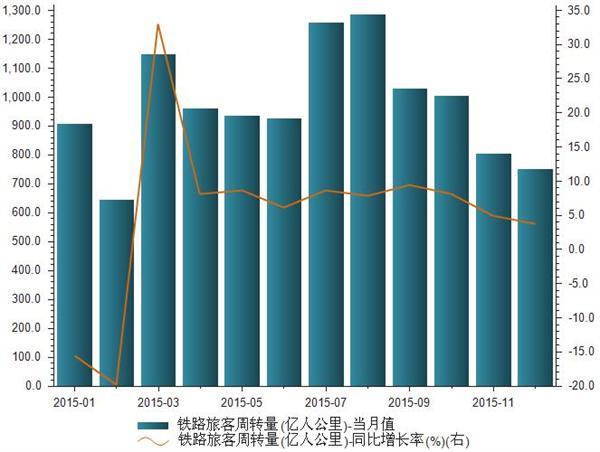 2015年我国铁路旅客周转量统计