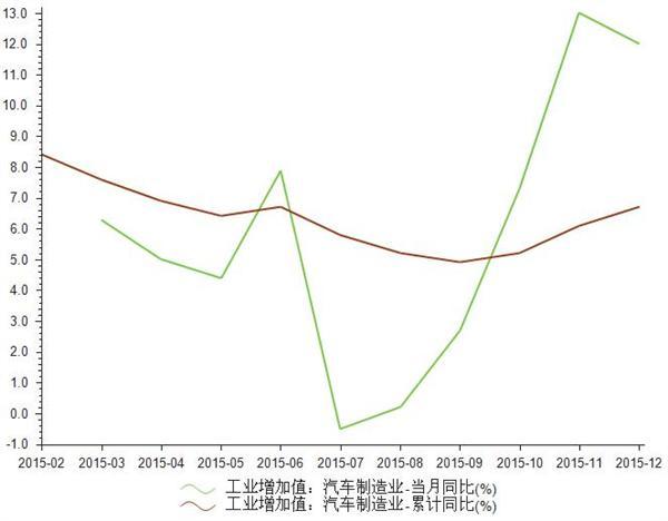 2015年1-12月汽车制造业工业增加值统计