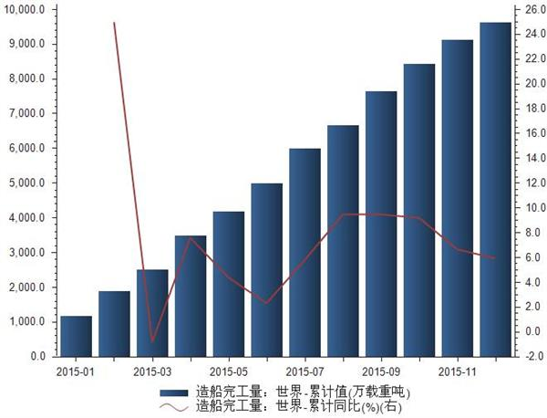 2015年1-12月世界造船完工量统计