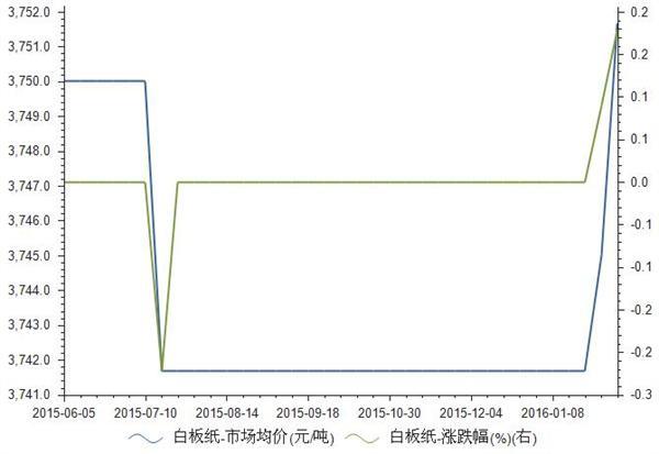 2015年-2016年白板纸市场均价统计