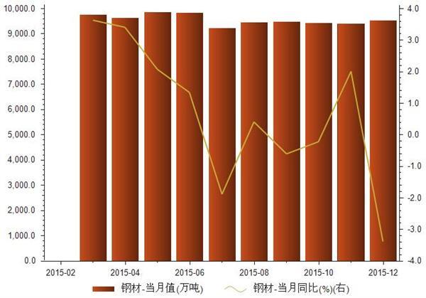 2015年1-12月钢材产量统计