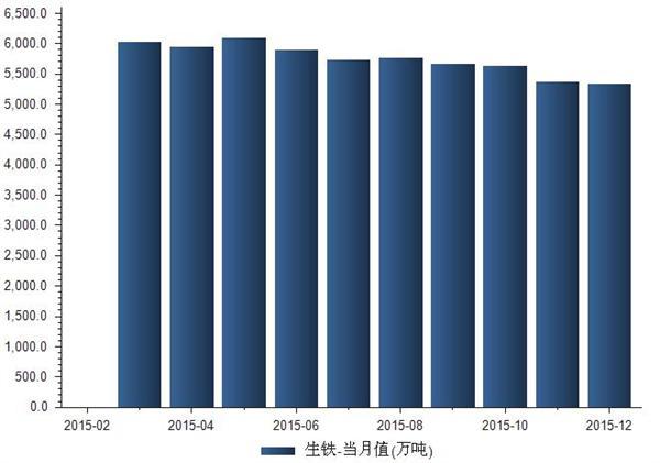 2015年1-12月生铁产量统计