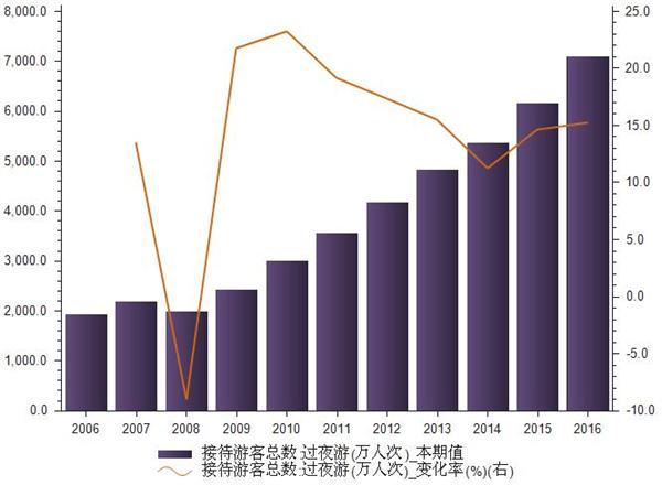 2006-2016年春节黄金周接待过夜游游客总数统计