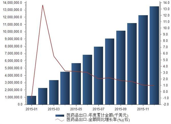 2015年医药品出口金额统计