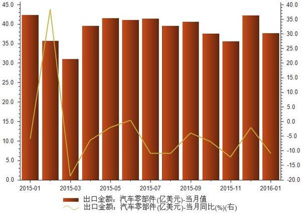 2015年1-2016年1月汽车零部件出口金额统计