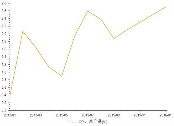 2015年1-2016年1月水产品CPI统计