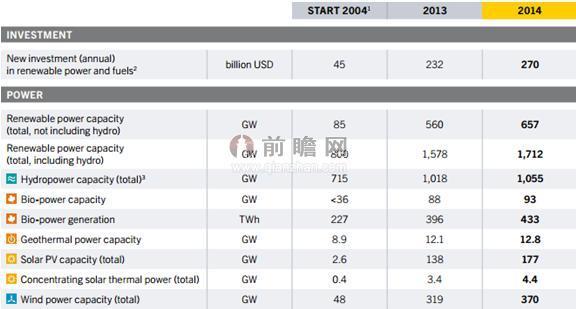 未来五年 可再生能源预计在全球电力供应增长中占据榜首位置_经济学人 - 前瞻网