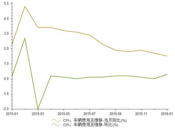 2015年1月-2016年1月车辆使用及维修CPI统计