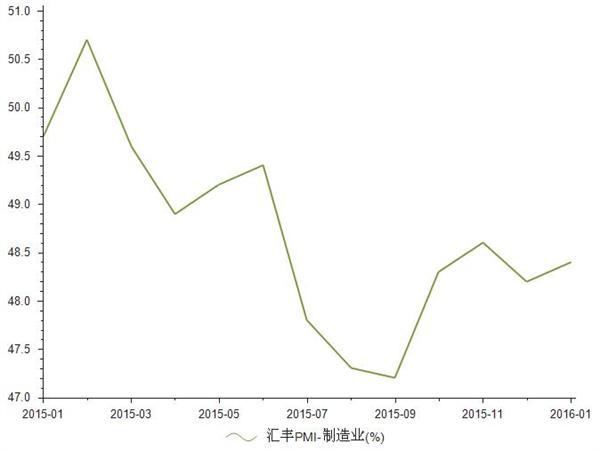 2015年1月-2016年1月制造业汇丰PMI统计