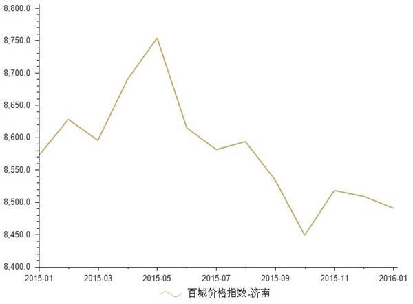 2015年1月-2016年1月济南房地产价格指数统计