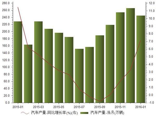 2015年1月-2016年1汽车产量统计