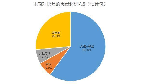 背靠马云菜鸟网络估值达500亿 快递企业如何获资本青睐?