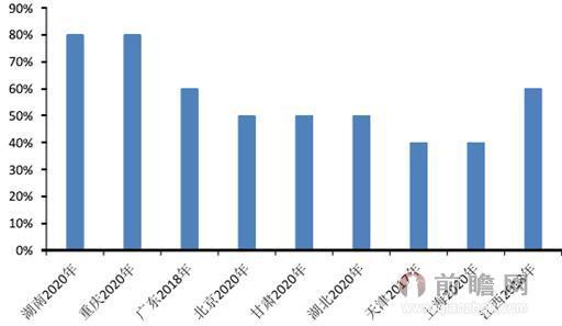"""图表1:我国主要省份""""十三五""""资产证券化目标(单位:%)"""