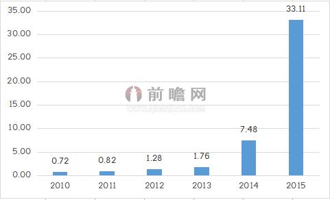 """新能源汽车增长持续 """"互联网+""""引领行业变革"""