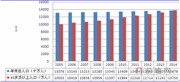 老年人口变化趋势图