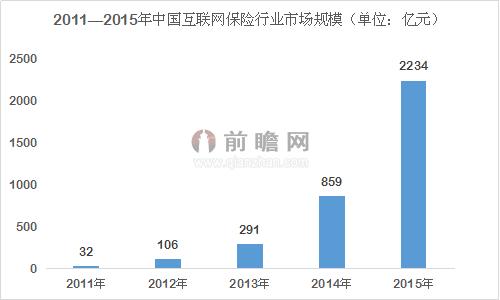 阿里中国太平杀入 互联网保险爆发在即