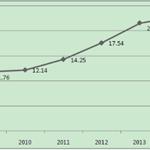 2016年中国塔吊行业发展规模及行业困境分析