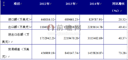 中国LED行业进出口市场形势分析
