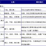 港口业步入微利时代 中国港口行业整体布局规划解析