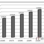 2016年中国休闲食品行业投资机会分析