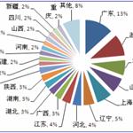 会展经济渐受瞩目 中国展馆省份分布情况分析