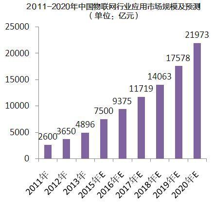 2011-2020年中国物联网行业应用市场规模及预测