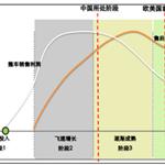 2016年中国汽车后市场行业发展前景分析预测
