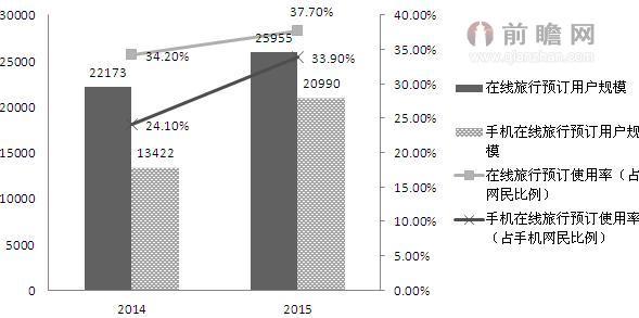 图表1:2014-2015年在线旅行预订与手机在线旅行预订用户规模及使用率情况(单位:万人,%)