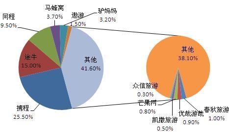 图表2:2015年中国在线旅行社市场份额(单位:%)