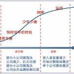中国女装行业发展现状及行业特点分析