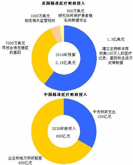 图表5:美国VS中国精准医疗计划投入