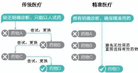 图表2:传统医疗与精准医疗特征对比图