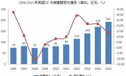 2015年中国IC卡全年实现<em>销售收入</em>约192亿元 同比增长13%左右