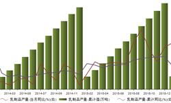 2016年<em>乳制品</em>产量累积1719.9万吨  同比增长10.6%