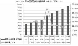 2016年我国<em>铝</em>型<em>材</em>消费量将达1882万吨 同比增长11.88%