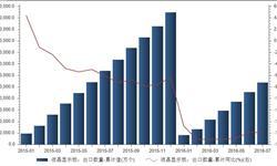 <em>液晶显示</em><em>板</em>出口量呈逐年递减趋势 7月份同比下降16%