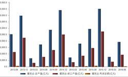 今年上半年建筑业总<em>产值</em>77461.75亿元 同比去年有所上升