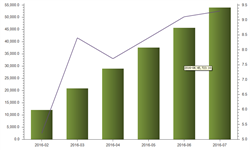 7月我国橡胶<em>轮胎</em>外胎产量为8286.4万条 同比增长10.6%