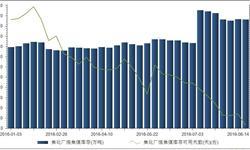 8月21日<em>炼焦煤</em><em>库存</em>1066.83万吨 可用天数9.65天
