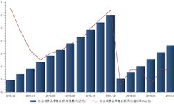 1-7月<em>社会消费品</em>零售<em>总额</em>累计18.3万亿元  同比增长10.3%