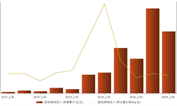 2016年上半年<em>移动</em><em>游戏</em>收入同比增长79.1%