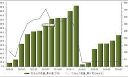 我国<em>石油</em>出口降幅明显 7月<em>石油</em>出口量下降27.59%