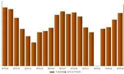 <em>水电</em>发电量持续增长  1-7月累计发电6049亿千瓦时