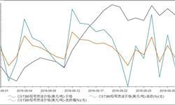 8月31日CST380船用<em>燃油</em><em>价格</em>252美元/吨 跌幅1.87%