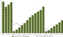 金属加工<em>机床</em>进口数连续16个月负增长 7月累计减少19.4%