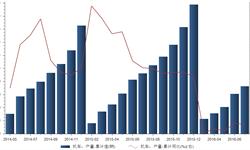 2016年1-7月我国<em>铁路</em><em>机车</em>累计产量下降40.4%